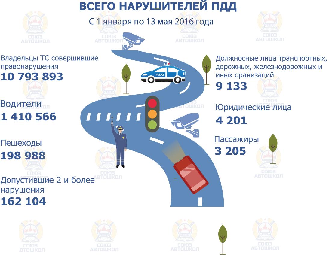 Инфографика от «Союза Автошкол» о количестве нарушителей правил дорожного движения и эксплуатации транспортных средств