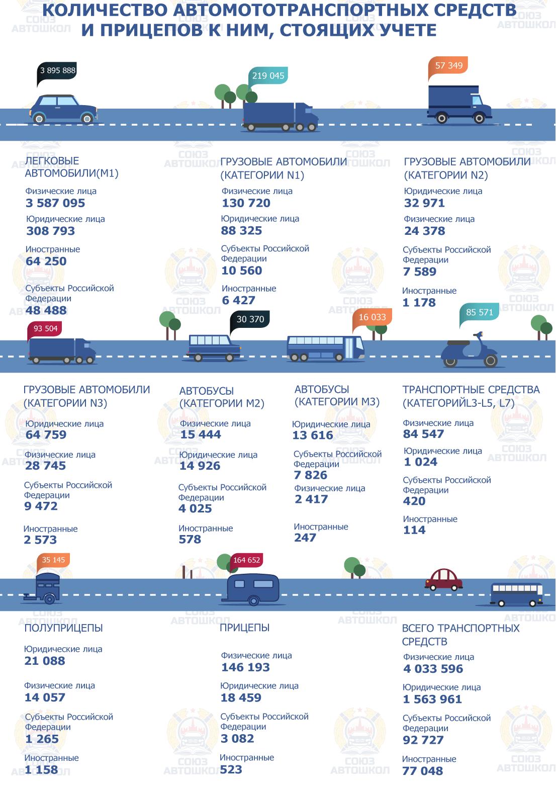 Инфографика от «Союза Автошкол» о количестве автомототранспортных средств и прицепов к ним, стоящих на учете